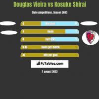 Douglas Vieira vs Kosuke Shirai h2h player stats