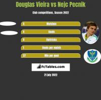 Douglas Vieira vs Nejc Pecnik h2h player stats