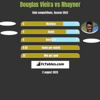 Douglas Vieira vs Rhayner h2h player stats