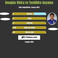 Douglas Vieira vs Toshihiro Aoyama h2h player stats