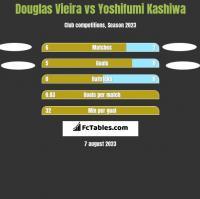 Douglas Vieira vs Yoshifumi Kashiwa h2h player stats