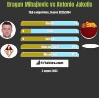 Dragan Mihajlovic vs Antonio Jakolis h2h player stats