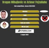 Dragan Mihajlovic vs Arbnor Fejzullahu h2h player stats