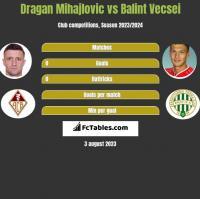 Dragan Mihajlovic vs Balint Vecsei h2h player stats