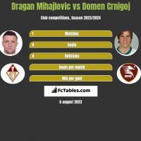 Dragan Mihajlovic vs Domen Crnigoj h2h player stats