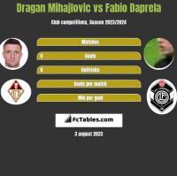 Dragan Mihajlovic vs Fabio Daprela h2h player stats