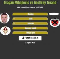 Dragan Mihajlovic vs Geoffrey Treand h2h player stats