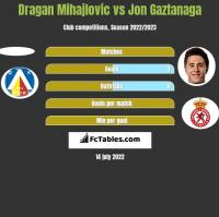 Dragan Mihajlovic vs Jon Gaztanaga h2h player stats
