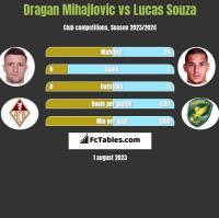 Dragan Mihajlovic vs Lucas Souza h2h player stats