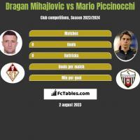 Dragan Mihajlovic vs Mario Piccinocchi h2h player stats