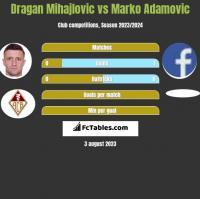 Dragan Mihajlovic vs Marko Adamovic h2h player stats