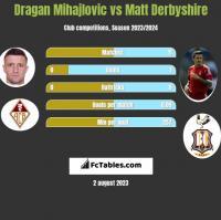 Dragan Mihajlovic vs Matt Derbyshire h2h player stats