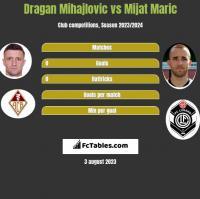 Dragan Mihajlovic vs Mijat Maric h2h player stats