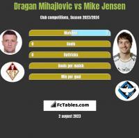 Dragan Mihajlovic vs Mike Jensen h2h player stats