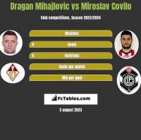 Dragan Mihajlovic vs Miroslav Covilo h2h player stats