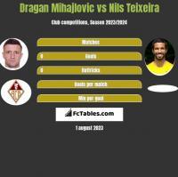 Dragan Mihajlovic vs Nils Teixeira h2h player stats