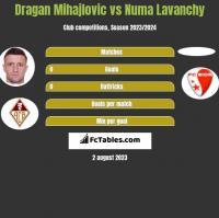 Dragan Mihajlovic vs Numa Lavanchy h2h player stats