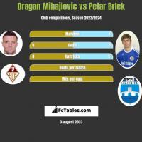 Dragan Mihajlovic vs Petar Brlek h2h player stats
