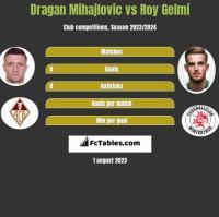 Dragan Mihajlovic vs Roy Gelmi h2h player stats