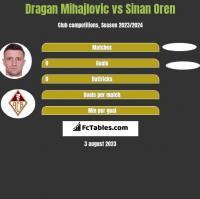 Dragan Mihajlovic vs Sinan Oren h2h player stats