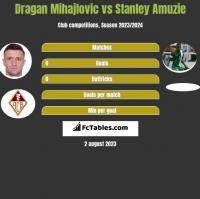Dragan Mihajlovic vs Stanley Amuzie h2h player stats