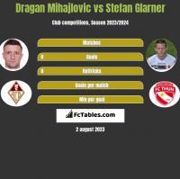 Dragan Mihajlovic vs Stefan Glarner h2h player stats