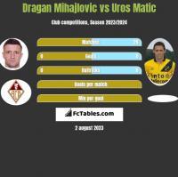 Dragan Mihajlovic vs Uros Matic h2h player stats