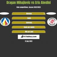 Dragan Mihajlovic vs Eris Abedini h2h player stats