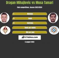 Dragan Mihajlovic vs Musa Tamari h2h player stats
