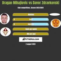 Dragan Mihajlovic vs Davor Zdravkovski h2h player stats