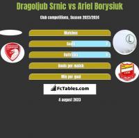 Dragoljub Srnic vs Ariel Borysiuk h2h player stats