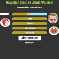 Dragoljub Srnic vs Jakub Wojcicki h2h player stats