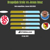 Dragoljub Srnic vs Jesus Imaz h2h player stats