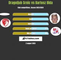 Dragoljub Srnic vs Bartosz Bida h2h player stats