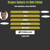 Dragos Balauru vs Relu Stoian h2h player stats
