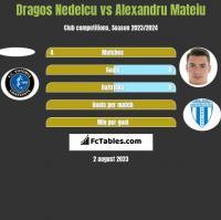 Dragos Nedelcu vs Alexandru Mateiu h2h player stats
