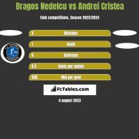 Dragos Nedelcu vs Andrei Cristea h2h player stats