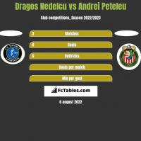 Dragos Nedelcu vs Andrei Peteleu h2h player stats