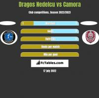 Dragos Nedelcu vs Camora h2h player stats