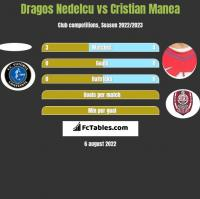Dragos Nedelcu vs Cristian Manea h2h player stats