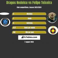 Dragos Nedelcu vs Felipe Teixeira h2h player stats