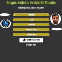 Dragos Nedelcu vs Gabriel Enache h2h player stats