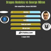 Dragos Nedelcu vs George Miron h2h player stats