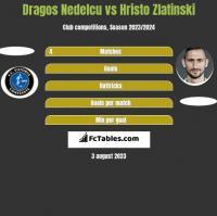 Dragos Nedelcu vs Hristo Zlatinski h2h player stats