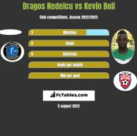 Dragos Nedelcu vs Kevin Boli h2h player stats