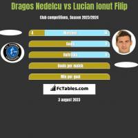 Dragos Nedelcu vs Lucian Ionut Filip h2h player stats