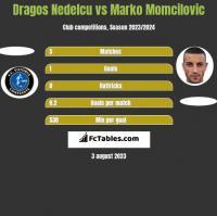 Dragos Nedelcu vs Marko Momcilovic h2h player stats