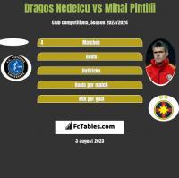 Dragos Nedelcu vs Mihai Pintilii h2h player stats
