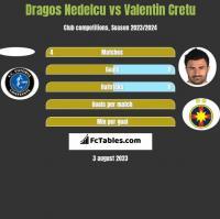 Dragos Nedelcu vs Valentin Cretu h2h player stats