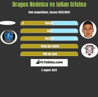 Dragos Nedelcu vs Iulian Cristea h2h player stats